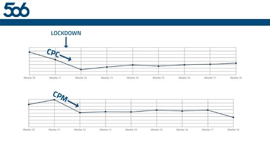Wie die Corona-Krise unsere wichtigsten KPIs im Performance Marketing beeinflusst