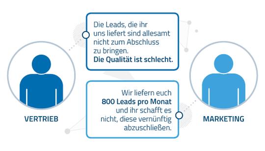 Wie Sie Marketing Automatisierung in Ihrem Unternehmen implementieren