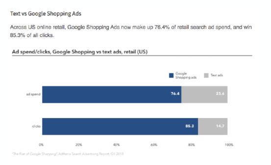 Shopping Ads auf der Überholspur – Product-Listing-Ads werden kostenlos