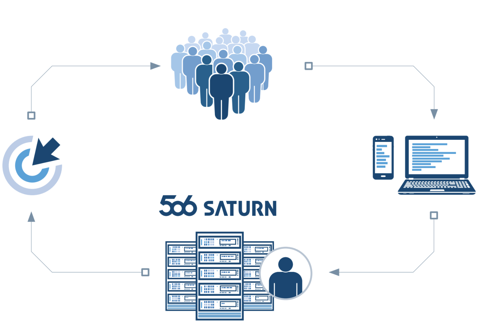 """506 Data & Performance gewinnt mit 506 Saturn beim aws-Call """"Vertrauenswürdige KI"""""""